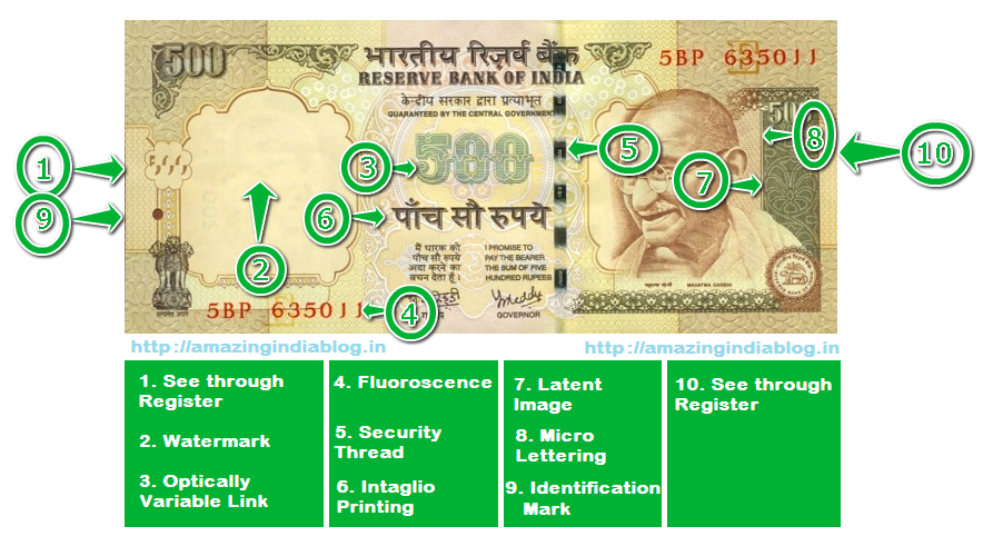 Identify Fake Currency Note in India