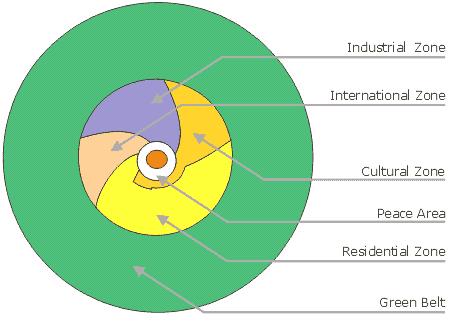 Zones in Auroville